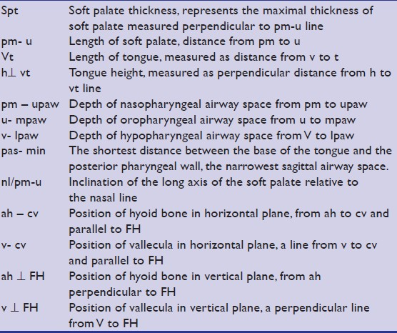 Table 2: Description of measurements assessed