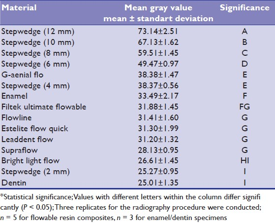 Table 2: Mean gray values (mean ± SD) of 7 ligth cured flowable resin composite materials, human enamel and dentin and aluminium for 2-12 mm specimen thickness, and statistical differences between the groups