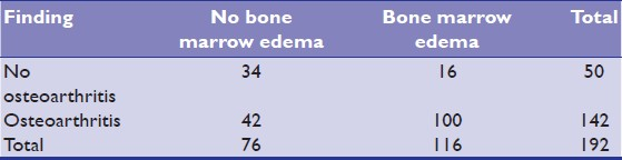 Table 1: Relationship between osteoarthritis and bone marrow edema (<i>n</i> = 192 joints in 96 patients)