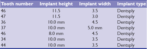 Table 2: Implant simulation