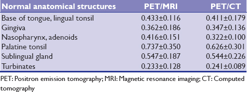 Table 3: Mean metabolic ratios for soft tissues in head and neck area evaluated from positron emission tomography/magnetic resonance imaging and positron emission tomography/computed tomography in Boss <i>et al</i>. study