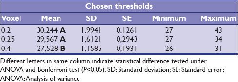 Table 2: Comparison of chosen thresholds among the voxels protocols analyzed in this study