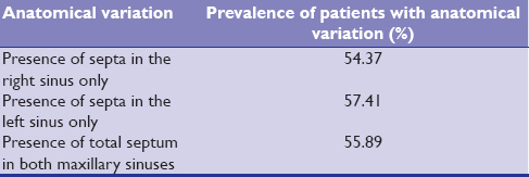 Table 2: The prevalence of septa in the maxillary sinuses as anatomical variation