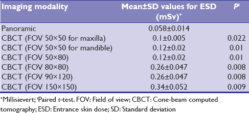 Table 4: Comparison of entrance skin dose of the thyroid gland area among panoramic and different field of views of cone-beam computed tomography in the normal mode