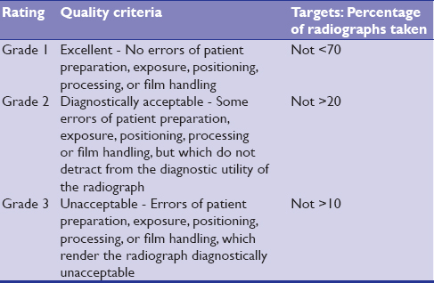 Table 1: Subjective quality rating scale given by the national board of radiation protection