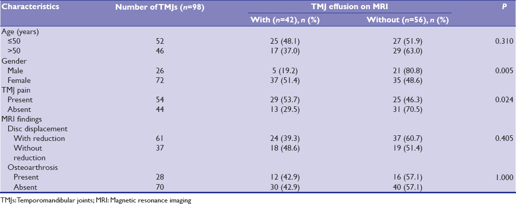 Table 1: Characteristics of the 49 patients with temporomandibular joint effusion on magnetic resonance imaging
