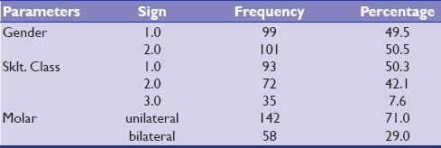 Table 3: Frequency and percentage distributions