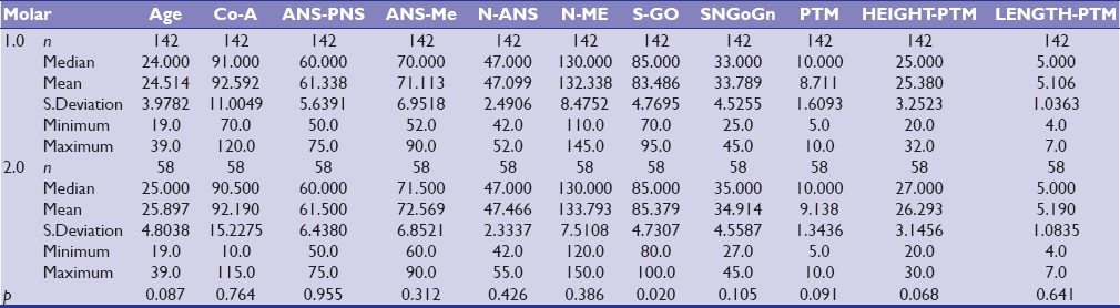 Table 4: Comparison of the Measured Values Based on Molar Variable (Mann Whitney U Test)