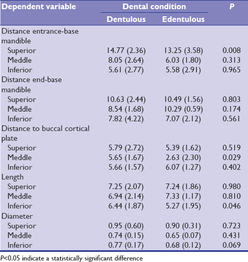 Table 5: Means and standard deviations for the distance from the entrance and the end of the canal to the base of the mandible, distance from the canal to the buccal cortical plate, and canal lengths and diameters according to a dental condition